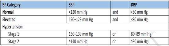 Hypertension1a